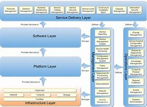 Planning Guide For Infrastructure As A Service  Iaas