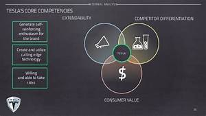 Customer Service Core Competencies Tesla Motors