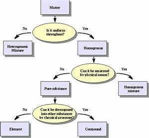Classification Of Matter Chemwiki