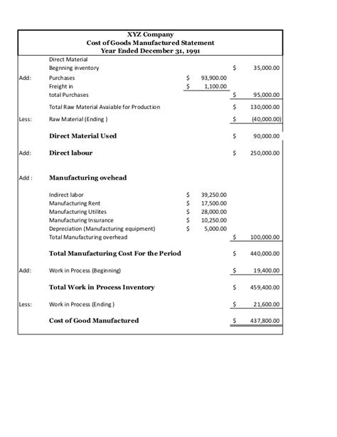 financial statement  manufacturing company