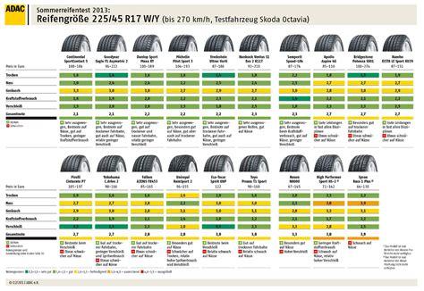 adac siege auto sommerreifentest 2013