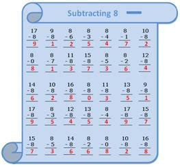 worksheet  subtracting  questions based  subtraction