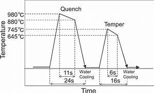 Schematic Diagram Of Heat Treatment Condition Of Scm435