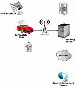 Block Diagram Of Proposed Vehicle Tracking System