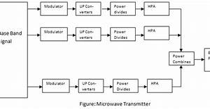 Block Diagram Of Microwave Transmitter And Receiver