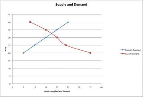 Supply And Demand  Interior Design & Home Building