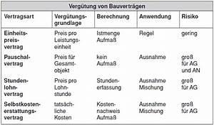 Abrechnung Nach Aufmaß : aufma und abrechnung der bauleistungen bauleiter plattform fachinformationen f r die ~ Themetempest.com Abrechnung