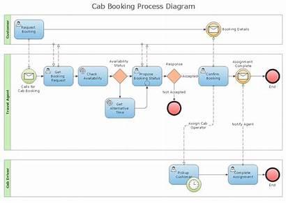 Business Process Diagram Processes Bpmn Diagrams Notation