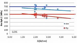 Strength Of The Weld Metal Obtained Using The Ldx 2101
