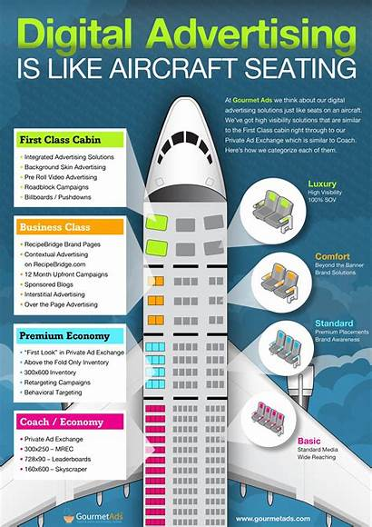 Advertising Ads Digital Airplane Gourmet Seating Infographic