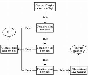 Execution Logic Of A Smart Contract C