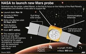 NASA spacecraft poised to launch for clues on Martian air ...