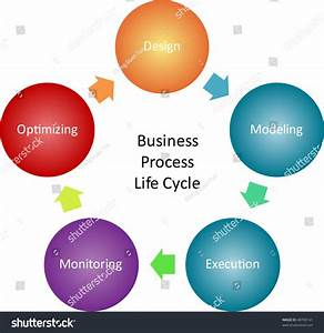 Business Process Life Cycle Management Concept Stock