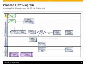 Ppt - Handling Unit Management  Hum  For Production Powerpoint Presentation