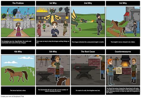 expanded  whys storyboard  nathanael okhuysen
