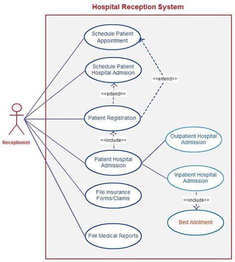 best java template system 15 best uml diagram for library management system images