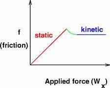 Static and Kinetic Fri...