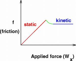 Related Keywords & Suggestions for kinetic friction