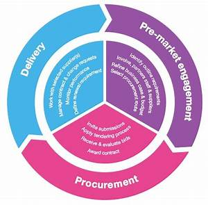 Team Collaboration And The Virtuous Circle Of Procurement