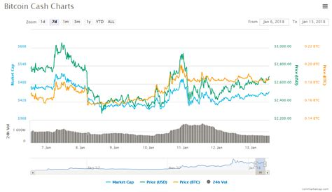 In light of the news that bitmain holds an enormous amount of bitcoin cash, i wanted to share my own opinion about whether or. Bitcoin Cash Erodes Bitcoin Market Share After Price Surge