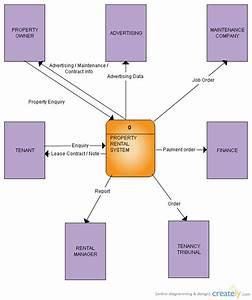 Real Estate Context Diagram   Data Flow Diagram