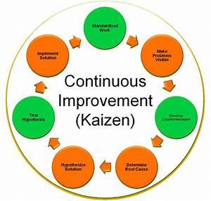 Continuous Process Improvement Quotes  Quotesgram