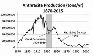Historical Anthracite Coal Extraction From Eastern