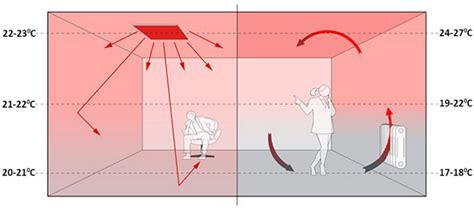 infrarotheizung wie funktioniert wie funktioniert infrarotheizung wie funktioniert eine infrarotheizung ratgeber wie