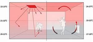Heizkörper Funktioniert Nicht : infrarotheizungen ratgeber g nstig und effizient heizen ~ Frokenaadalensverden.com Haus und Dekorationen