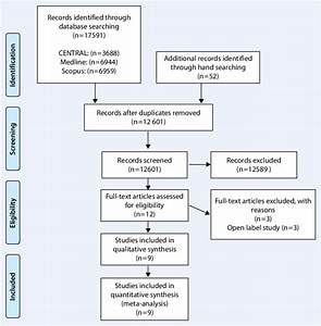 8 Preferred Reporting Items For Systematic Reviews And