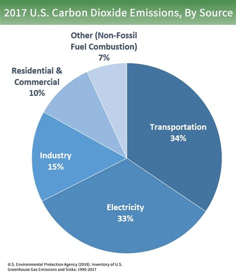 Green House Gasses by Overview Of Greenhouse Gases Greenhouse Gas Ghg
