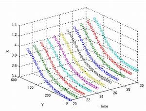 Interpolation Between Two Curves  Matlab