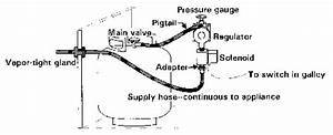 propane systems by don casey boatus With lpg system diagram