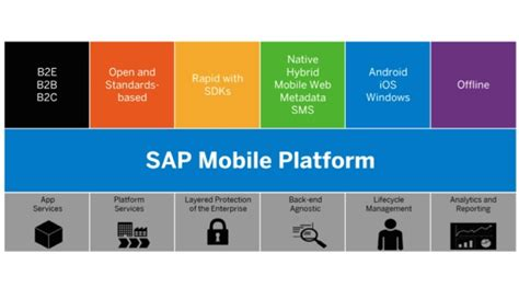 sap b1 mobile fast track app development deployment with sap mobile