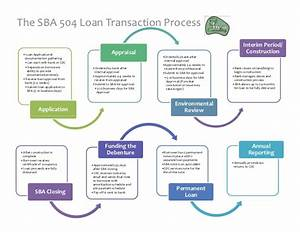 Sba 504 Process
