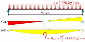 The Shear And Moment Diagrams Of The Gfrp Girder