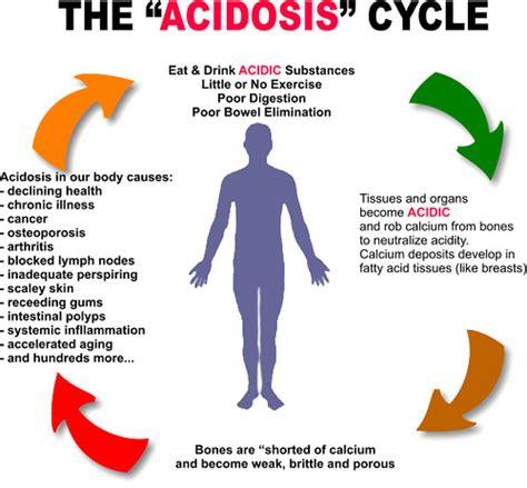 metabolic acidosis symptoms acidity   body  ph