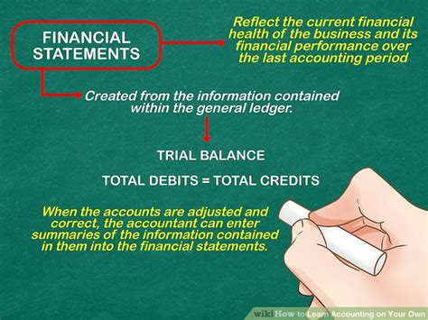 How To Learn Accounting On Your Own 15 Steps (with Pictures. Becoming A Youth Minister Student Travel Deal. How Many Meals A Day To Lose Weight. Income Requirements For Roth Ira. Best Bed For Memory Foam Mattress. Jackson National Life Insurance Company. Computer Programming School Paint Spill Kits. Best Bank To Mortgage With 0 Credit Card Apr. How To Place A Credit Freeze
