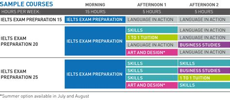 Ielts Preparation In Cambridge And London