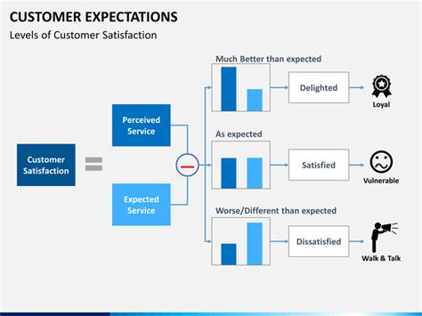 customer expectations powerpoint template sketchbubble