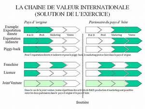 La Chaine E : fondements et environnement du marketing international exercice exercice la cha ne de ~ Medecine-chirurgie-esthetiques.com Avis de Voitures