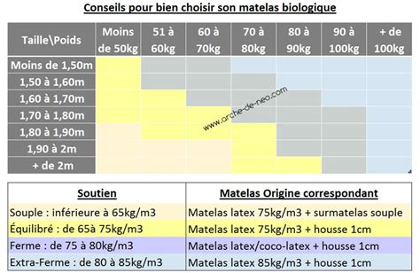 matelas cocolatex bio matelas v 233 g 233 tale bio et cocolatex arche de neo