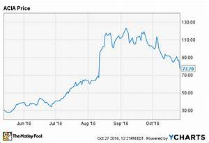 Why Acacia Communications Stock Dropped Today The Motley