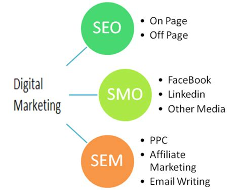 What Is The Difference Between Digital Marketing And Seo