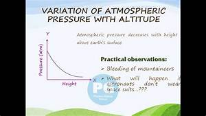 Variation Of Atmospheric Pressure With Altitude  Ga M