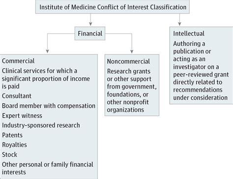 conflict  interest  seminal hepatitis  virus