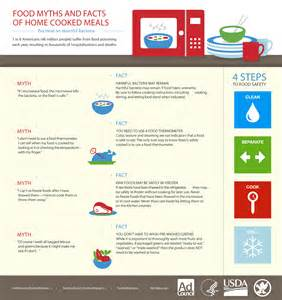 Infographic On Food Safety