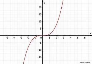 Nullstellen Berechnen Funktion 3 Grades : funktion funktion 3 grades mindestens 1 lokales maximum mathelounge ~ Themetempest.com Abrechnung