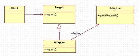 java decorator pattern with generics adapter design pattern in java java2blog