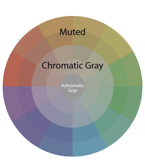 chromatic colors what s the difference between chromatic grays and muted